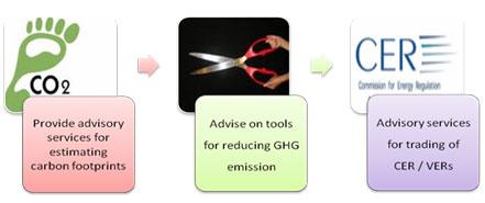 Emission trading strategies